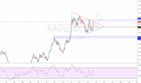 XAGUSD: SILVER where will go