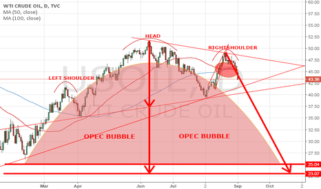 USOIL: THINK RED