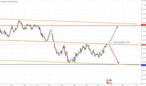 EURUSD: EURUSD - Downtrend Channel [ Price Action in the middle]