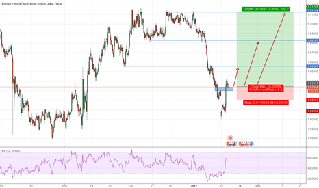 GBPAUD: GBPAUD good position to buy