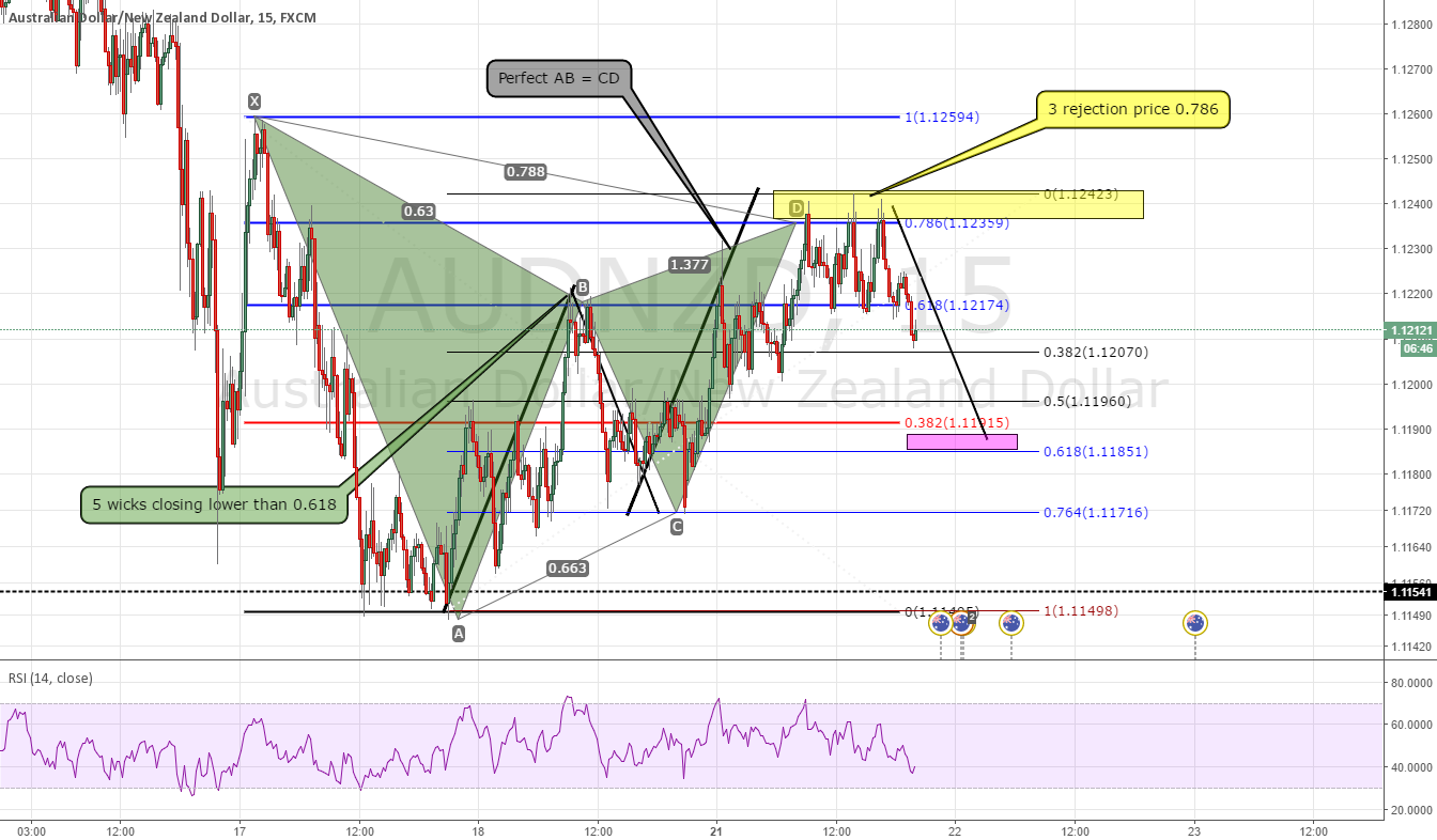 AUDNZD - PERFECT GARTLEY LOL