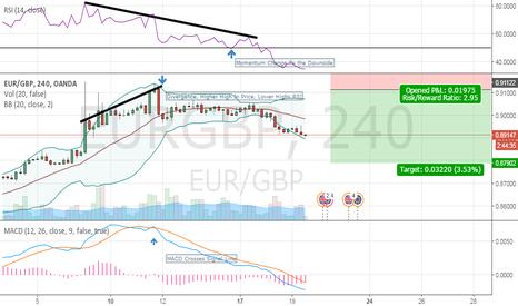 EURGBP: 1st Chart Read/Markup