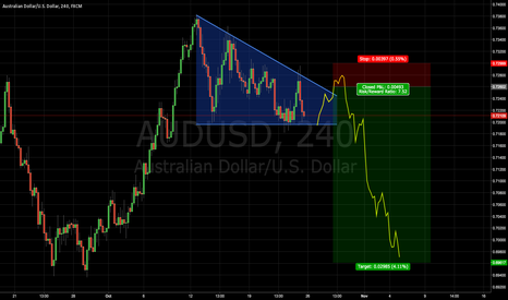 AUDUSD: SELL LIMIT