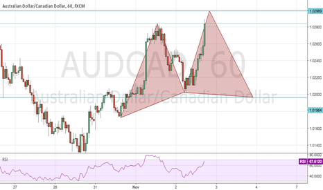 AUDCAD: possible cypher