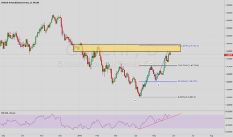 GBPCHF: GBPCHF Shorting Opportunity