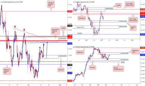 USDJPY: STRONG confluence seen around H4 supply at 114.93-114.57!
