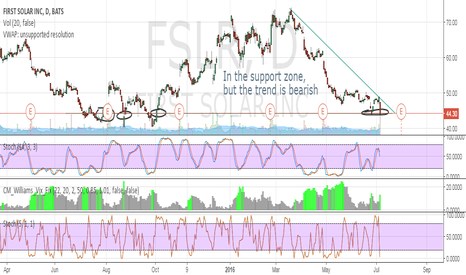 FSLR: In the support zone