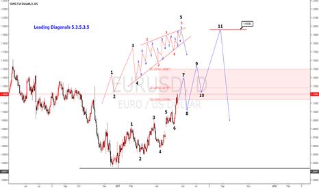 EURUSD: EURUSD Leading Diagonals 5.3.5.3.5  Elliot wave analysis