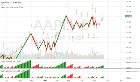 AAPL: WEIS WAVE of APPL daily chart