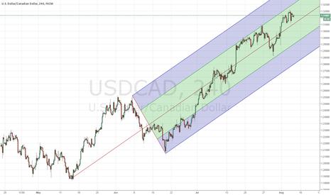 USDCAD: Median Line USD CAD