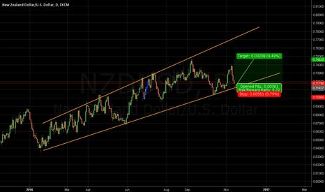 NZDUSD: Trend line