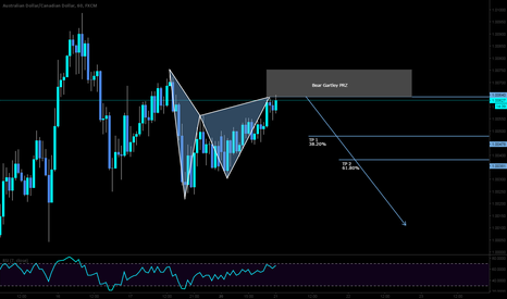 AUDCAD: SHORT on the Bear Gartley here with an ext TP