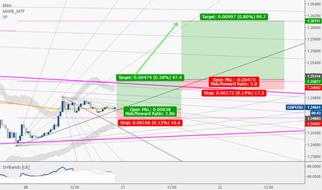 GBPUSD: The Cable still LONG