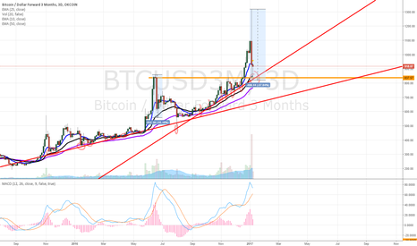 BTCUSD3M: BITCOIN LONG: TREND LINE RETESTED