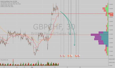 GBPCHF: Шорт