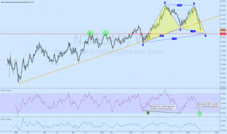 NZDCAD: New Zealand dollar break confirmed
