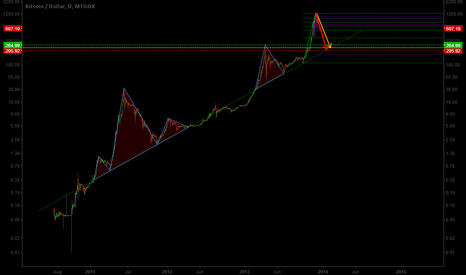 BTCUSD: Three Month Chart Update #2 (1/2 )