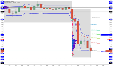 DE30EUR: LONG DAX INTRADAY