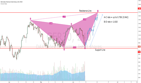 GER30: Bearish Butterfly Pattern