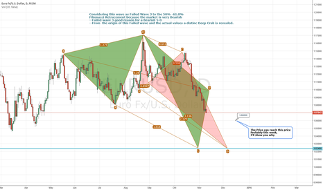 EURUSD: Potential Bearish 5-0 and Deep Crab