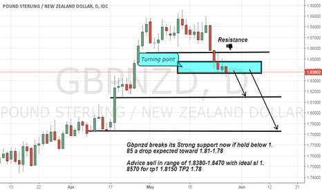 GBPNZD: Gbpnzd sell advice as its breaks its strong Resistance