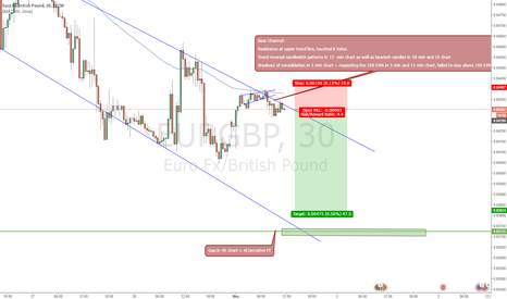 EURGBP: EURGBP Bearish Channel
