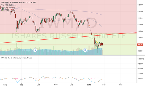 IWM: IWM Bearflag after trendline break