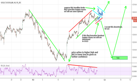 XAUUSD: Gold waiting for short