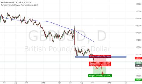 GBPUSD: SHORT GBP/USD [Long Term]