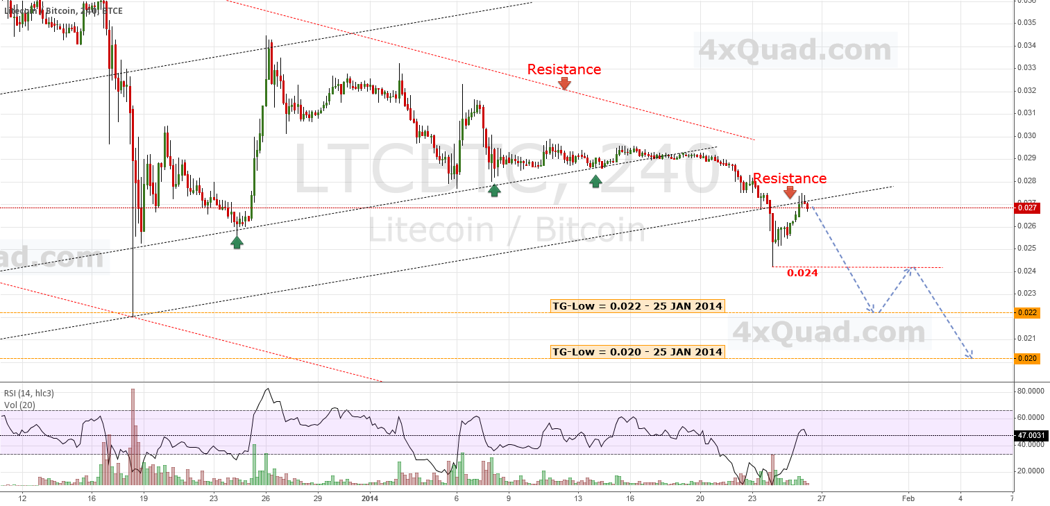 Update: Limited Upside ... Bears Are On!   #LTCBTC #Bitcoin