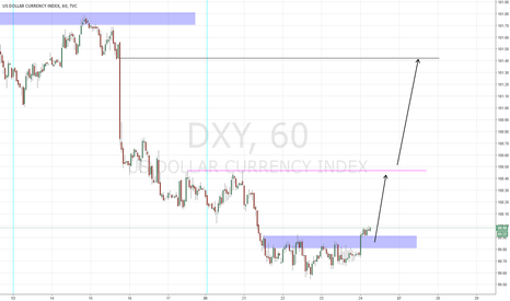 DXY: USDX Long