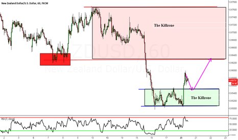 "NZDUSD: NZDUSD: Ask 2 ?'s ""Where Should Price Go & How Can It Get There"""