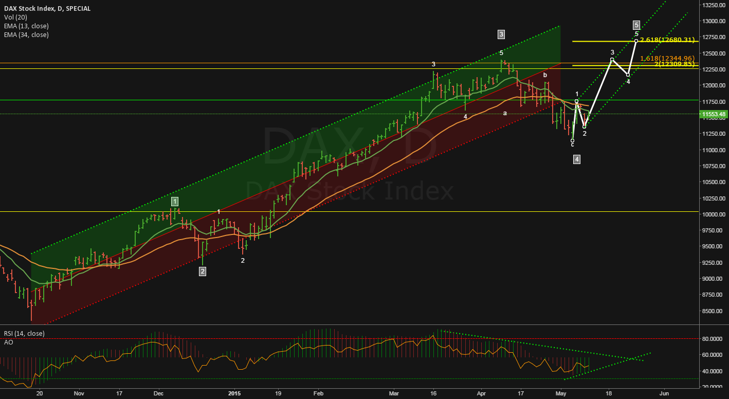 """DAX """"Higher & Higher"""" - The bullish argument for the daily chart"""