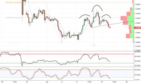 GBPUSD: Sell GBPUSD 1.3100 targeting new lows below 1.28