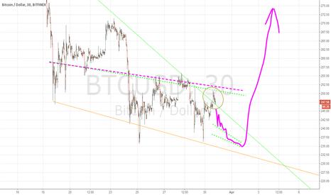 BTCUSD: ascending wedge