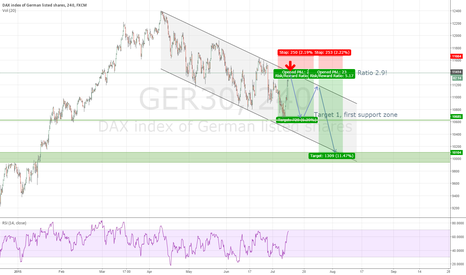 GER30: GER30/DAX short, reaching upper edge of flag