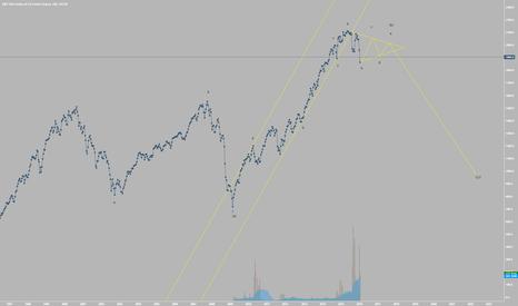 SPX500: Multi-Year Elliott Wave Forecast for the US Stock Market