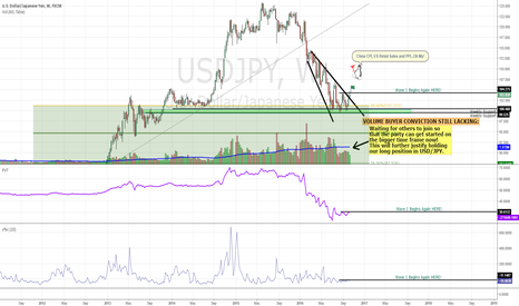 USDJPY: USDJPY: Volume and Volume Velocity and Waves and Justification