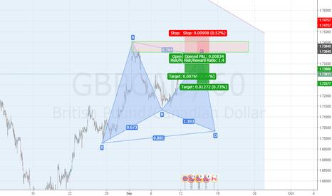 GBPCAD: GBPCAD short setup