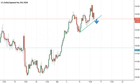 USDJPY: We  can short after breakout