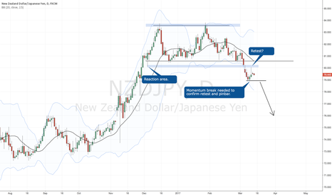 NZDJPY: Retest + pinbar --> wait for momentum break