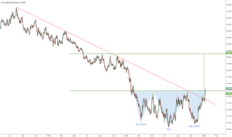 EURGBP: Two in One - Breakout of a Downtrend and an Inverted H&S