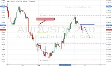 AUDUSD: Oportunity trade on AUD/USD