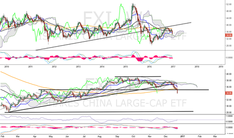 FXI: Is china going to cause some trouble for equities in 2017?