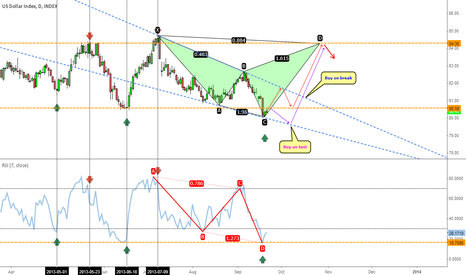 DXY: DXY: US Dollar Index looks bound to pick up