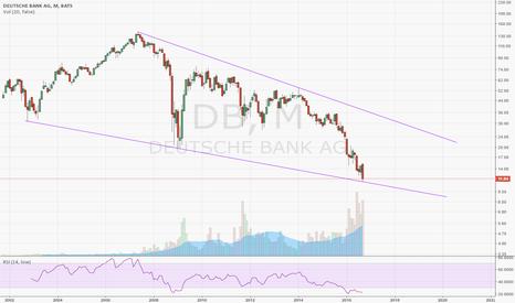 DB: Deutsche Bank critical