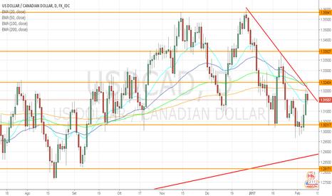 USDCAD: USD/CAD: massimo di swing decrescente a conferma dello short?