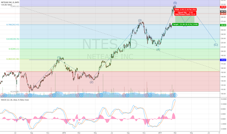 NTES: NTES completion of elliot wave