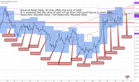 XAUUSD: Retail sales will not effect the value of gold significantly