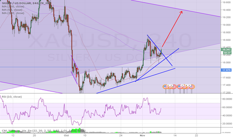 XAGUSD: A clear break out of this wedge will signal new Bull